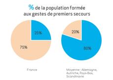 Graphique pourcentage de la population formée aux gestes de premiers secours